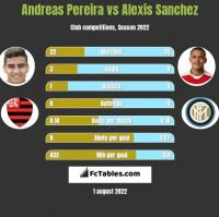 Andreas Pereira vs Alexis Sanchez h2h player stats
