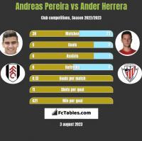 Andreas Pereira vs Ander Herrera h2h player stats