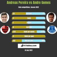 Andreas Pereira vs Andre Gomes h2h player stats