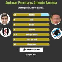 Andreas Pereira vs Antonio Barreca h2h player stats