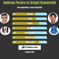 Andreas Pereira vs Arnaut Groeneveld h2h player stats