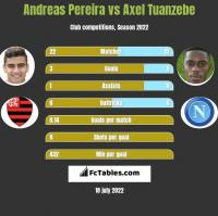 Andreas Pereira vs Axel Tuanzebe h2h player stats