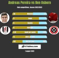 Andreas Pereira vs Ben Osborn h2h player stats