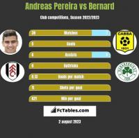 Andreas Pereira vs Bernard h2h player stats