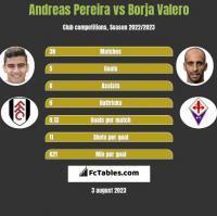 Andreas Pereira vs Borja Valero h2h player stats