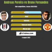 Andreas Pereira vs Bruno Fernandes h2h player stats