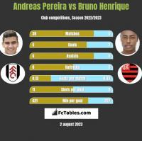 Andreas Pereira vs Bruno Henrique h2h player stats