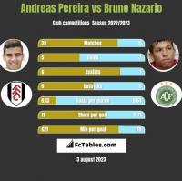 Andreas Pereira vs Bruno Nazario h2h player stats