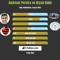 Andreas Pereira vs Bryan Dabo h2h player stats