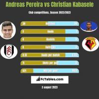 Andreas Pereira vs Christian Kabasele h2h player stats