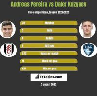 Andreas Pereira vs Daler Kuzyaev h2h player stats
