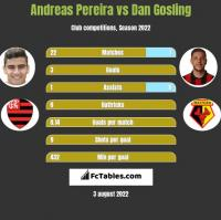Andreas Pereira vs Dan Gosling h2h player stats