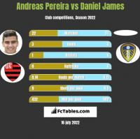 Andreas Pereira vs Daniel James h2h player stats