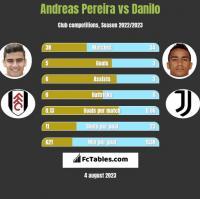 Andreas Pereira vs Danilo h2h player stats