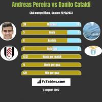 Andreas Pereira vs Danilo Cataldi h2h player stats