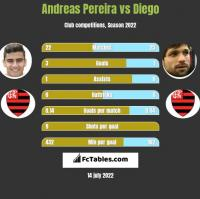 Andreas Pereira vs Diego h2h player stats