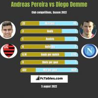 Andreas Pereira vs Diego Demme h2h player stats