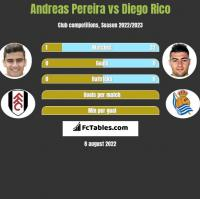 Andreas Pereira vs Diego Rico h2h player stats
