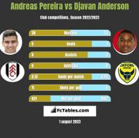 Andreas Pereira vs Djavan Anderson h2h player stats