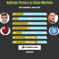 Andreas Pereira vs Dries Mertens h2h player stats