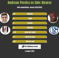 Andreas Pereira vs Eder Alvarez h2h player stats