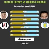 Andreas Pereira vs Emiliano Buendia h2h player stats