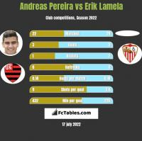 Andreas Pereira vs Erik Lamela h2h player stats