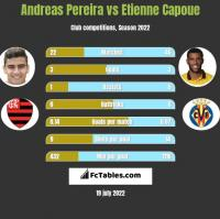 Andreas Pereira vs Etienne Capoue h2h player stats