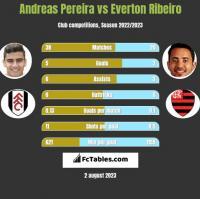 Andreas Pereira vs Everton Ribeiro h2h player stats