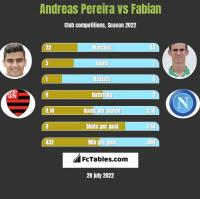 Andreas Pereira vs Fabian h2h player stats