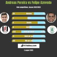 Andreas Pereira vs Felipe Azevedo h2h player stats