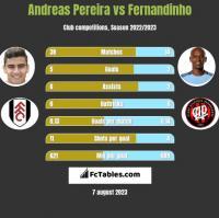 Andreas Pereira vs Fernandinho h2h player stats