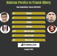 Andreas Pereira vs Franck Ribery h2h player stats
