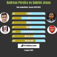 Andreas Pereira vs Gabriel Jesus h2h player stats
