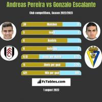 Andreas Pereira vs Gonzalo Escalante h2h player stats
