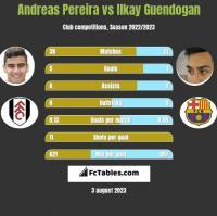 Andreas Pereira vs Ilkay Guendogan h2h player stats