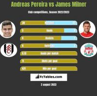 Andreas Pereira vs James Milner h2h player stats