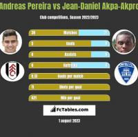 Andreas Pereira vs Jean-Daniel Akpa-Akpro h2h player stats