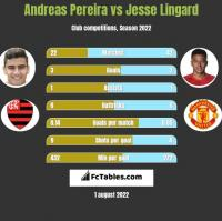 Andreas Pereira vs Jesse Lingard h2h player stats