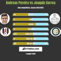 Andreas Pereira vs Joaquin Correa h2h player stats