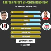Andreas Pereira vs Jordan Henderson h2h player stats