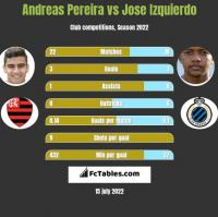 Andreas Pereira vs Jose Izquierdo h2h player stats