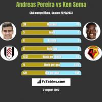 Andreas Pereira vs Ken Sema h2h player stats