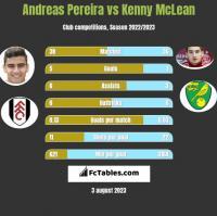 Andreas Pereira vs Kenny McLean h2h player stats