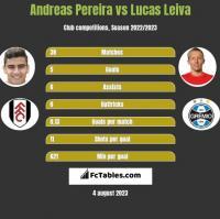Andreas Pereira vs Lucas Leiva h2h player stats