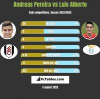 Andreas Pereira vs Luis Alberto h2h player stats