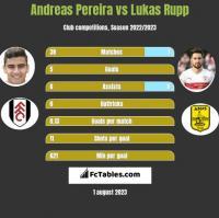 Andreas Pereira vs Lukas Rupp h2h player stats