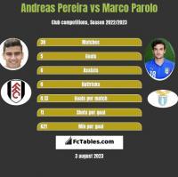 Andreas Pereira vs Marco Parolo h2h player stats