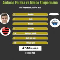 Andreas Pereira vs Marco Stiepermann h2h player stats