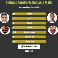 Andreas Pereira vs Nemanja Matic h2h player stats